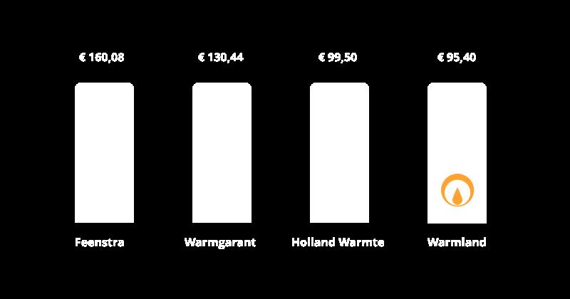 Service deals - CV ketel kopen