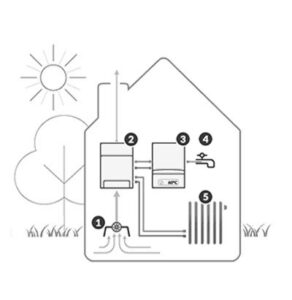 Hybride warmtepomp Amstelveen