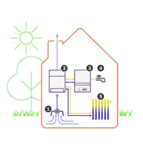 Hybride warmtepomp Amsterdam