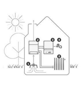 Hybride warmtepomp Leiden