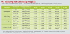 waterzijdig inregelen - CV ketel kopen